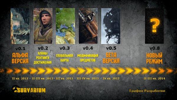 Планы по разработке Survarium на 2013 год